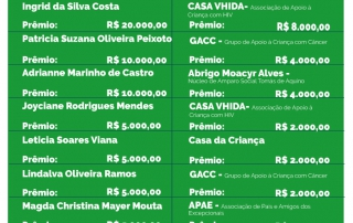 Resultado dos ganhadores do 49° Sorteio Mensal Nota Fiscal Amazonense